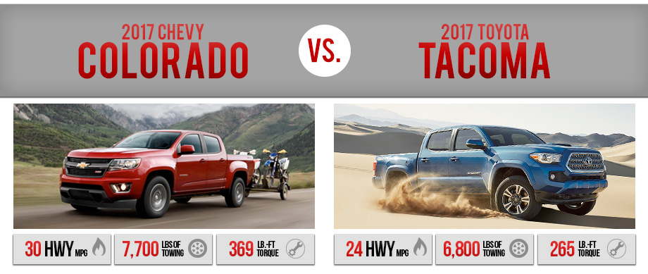 2017 Chevy Colorado Vs Tacoma Chevrolet Dealer Near