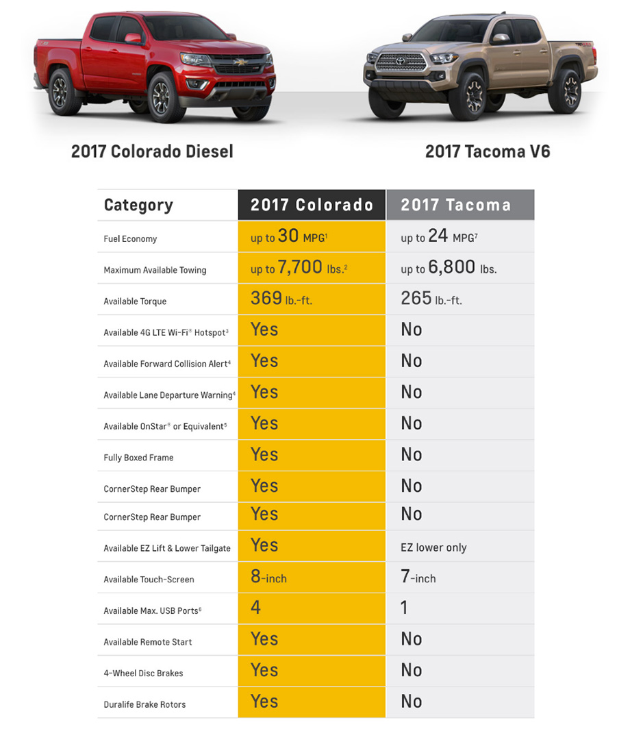2-17 chevy colorado vs toyota tacoma comparison